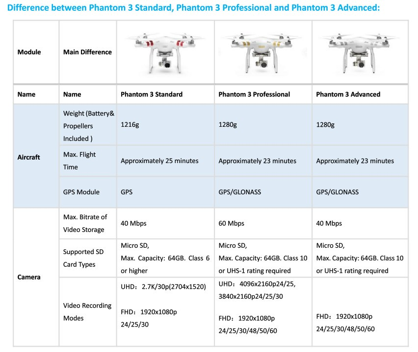Αποτέλεσμα εικόνας για phantom 3 standard vs professional